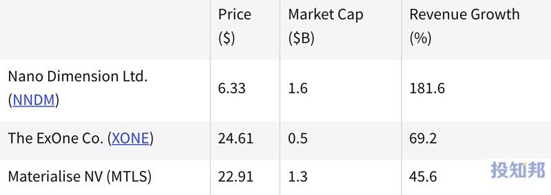 (截至2021年9月初)过去一年中表现最好的3D打印股票