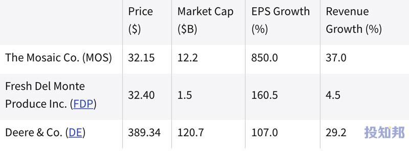 (截至2021年9月初)过去一年中表现最好的农业股票