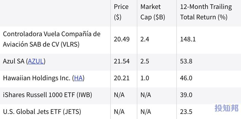 (截至2021年9月初)过去一年中表现最好的航空股