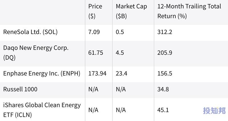 (截至2021年9月初)过去一年中表现最好的替代能源股