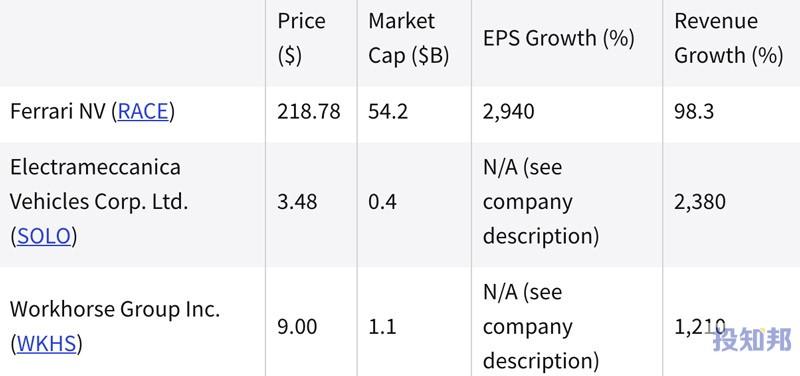 (截至2021年9月初)过去一年中表现最好的汽车股