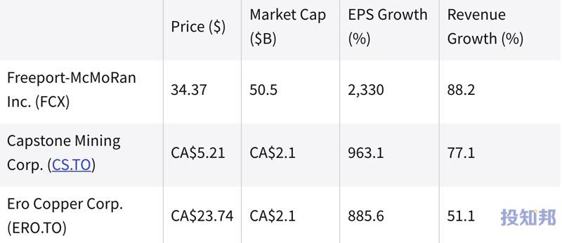 (截至2021年9月初)过去一年中表现最好的铜股票