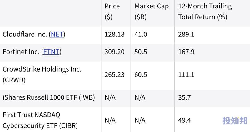 (截至2021年9月初)过去一年中表现最好的网络安全股票