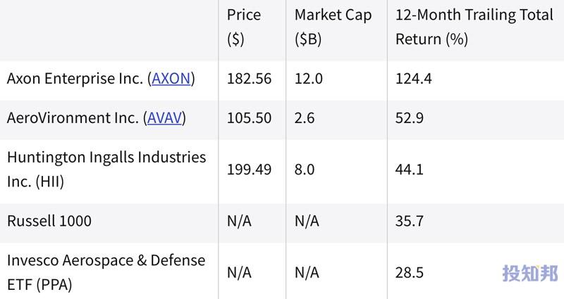 (截至2021年9月初)过去一年中表现最好的国防股票