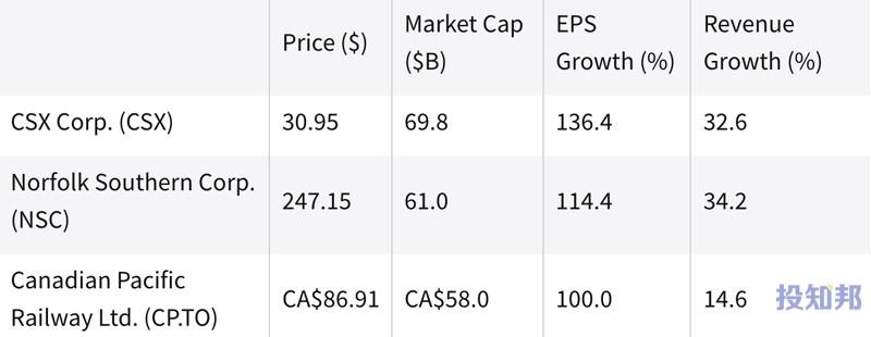 (截至2021年9月初)过去一年中表现最好的铁路股