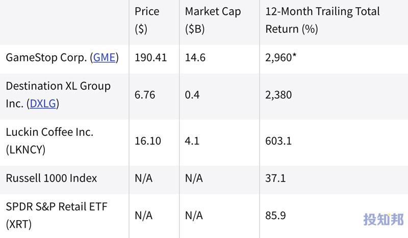 (截至2021年9月初)过去一年中表现最好的零售股