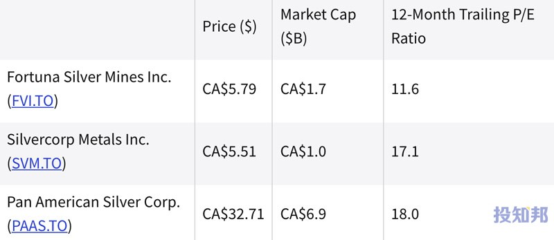 (截至2021年9月中)过去一年中表现最好的白银股票