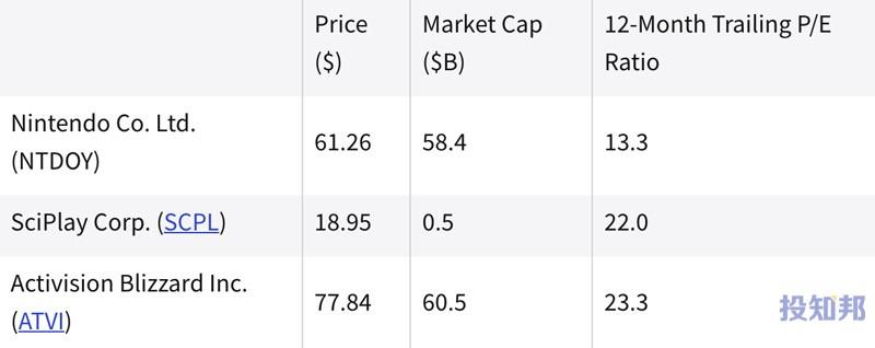 (截至2021年9月中)过去一年中表现最好的电子游戏股票